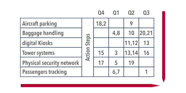 cyber security deliverables 2